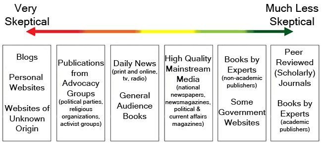 the literature review credibility continuum
