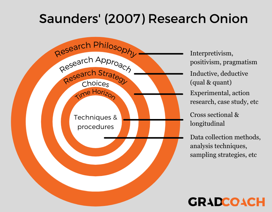Saunders research onion