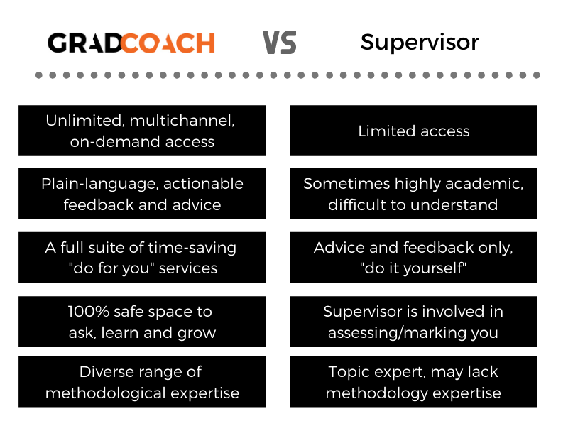 Grad Coach vs Your Supervisor: What's The Difference?