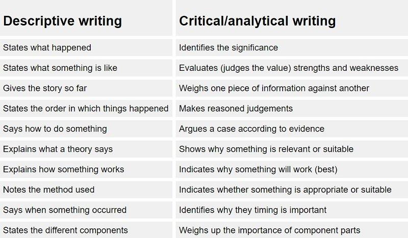Descriptive vs analytical writing