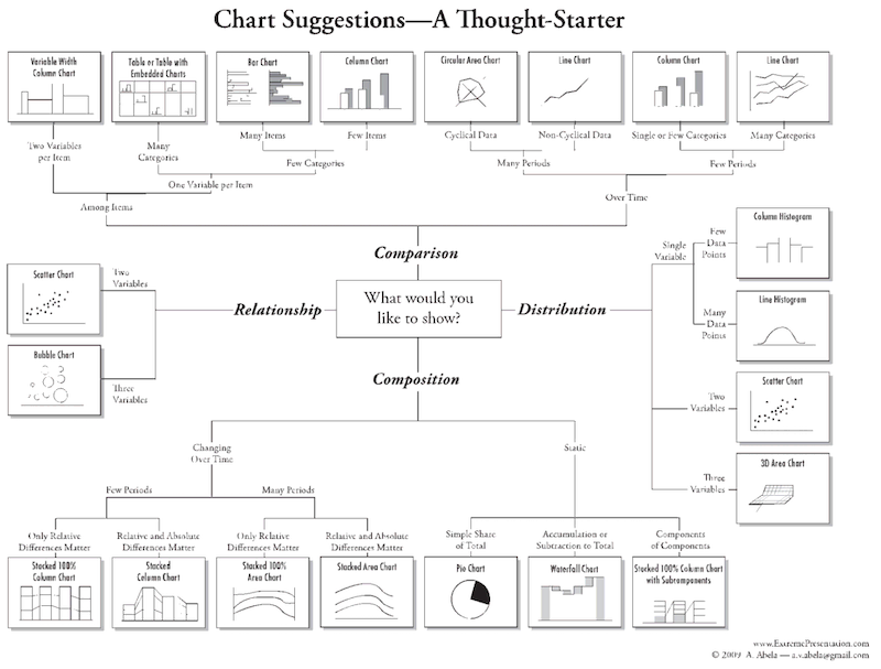 How To Choose The Right Charts In Your Dissertation Findings Chapter