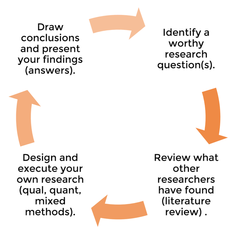 A dissertation's structure reflect the research process
