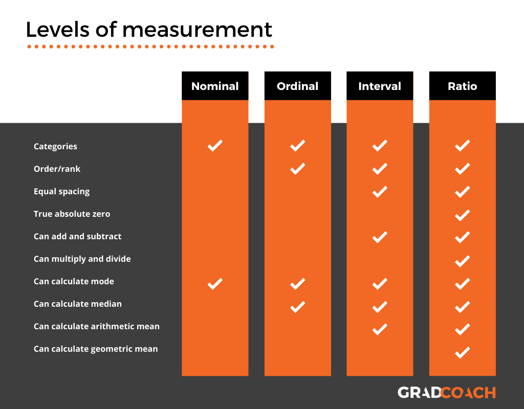 Levels of measurement: nominal, ordinal, interval, ratio