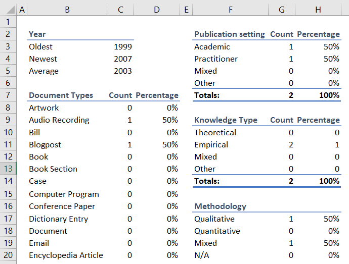 Internal tabs within the literature review template