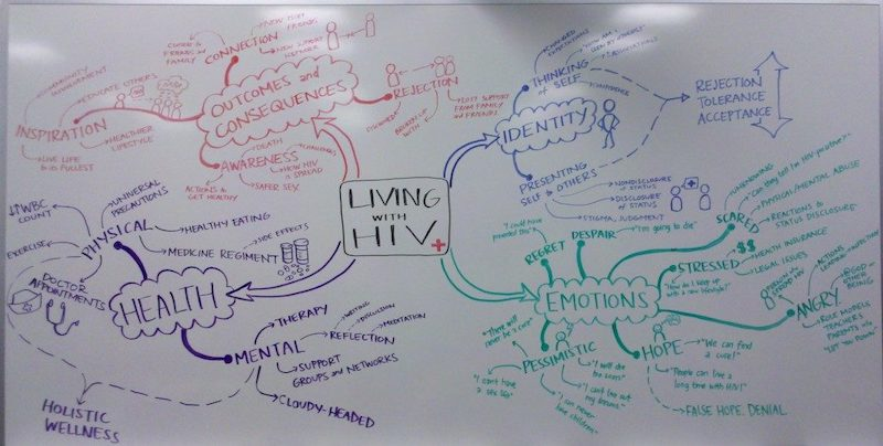 a whiteboard is a great tool for thinking about the literature